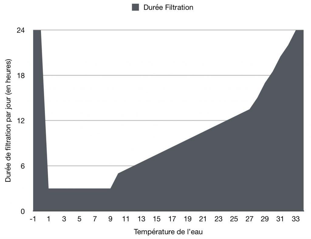 Durée de filtration de la piscine en fonction de la température de l'eau Oklyn